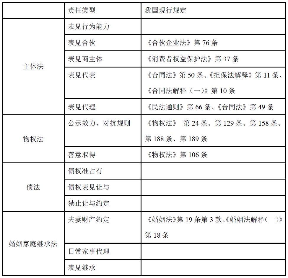 陶玺:权利表见责任及其法律构造 - 玉辉博士 - 玉辉民法研习社